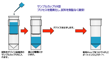 Sample Cup VA type (for Mini Rotor Centrifuge)